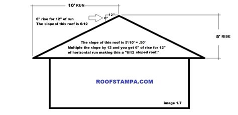 Roof Slope Roofing Slope Roof Pitch Is A Measure Of The Angle Of A