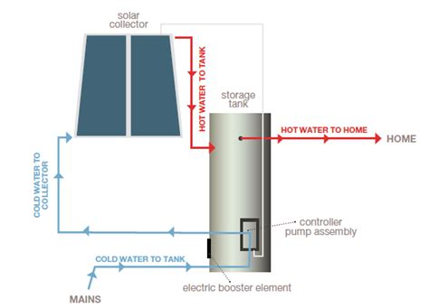 solar esteem evacuated solar water systems energy solutions apollo flat panel