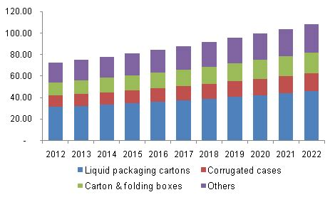 Modified Atmosphere Packaging Market Size by Paper Packaging Materials Market Size Industry Analysis