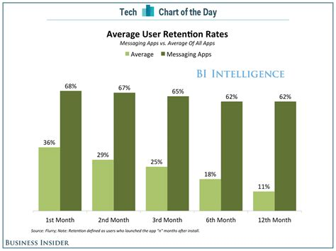 yahoo email retention policy why companies pour billions of dollars into messaging apps