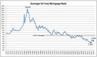 home refinance rates refinance now financial samurai