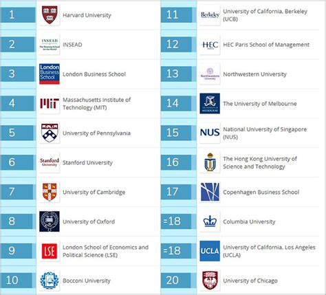 Qs Mba Rankings by Qs Rankings These Are The Top 20 Mba Colleges In The
