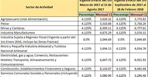 salarios minimos 2016 construccion mitrab acuerdo ministerial de salarios m 237 nimos a 241 o 2017
