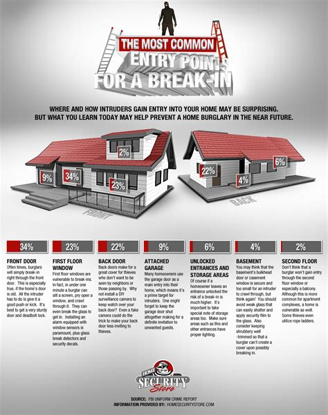 home security store releases third infographic the most
