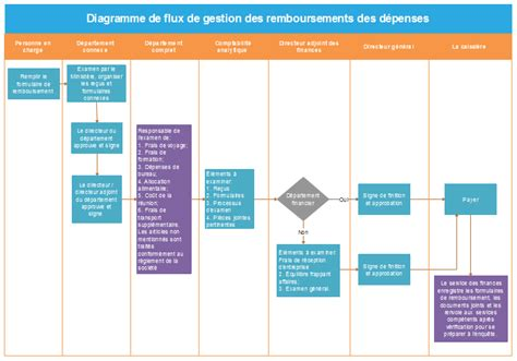 diagramme de flux de processus gratuit exemples et mod 232 les de diagramme de flux de la gestion du