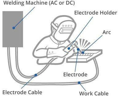 arc welding definition  process types twi