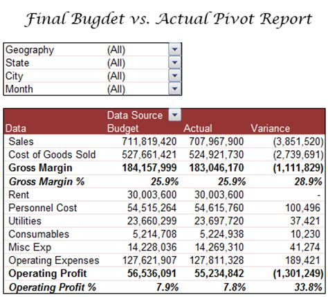 budget vs actual excel template budget vs actual profit loss report using pivot tables
