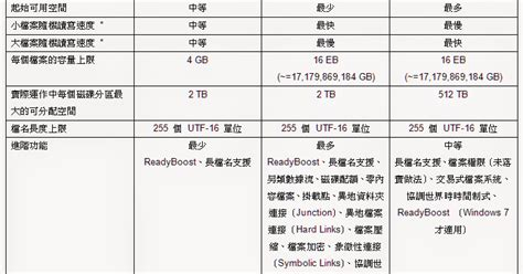 exfat format dvd player busy fat32 ntfs exfat file system檔案系統功能比較