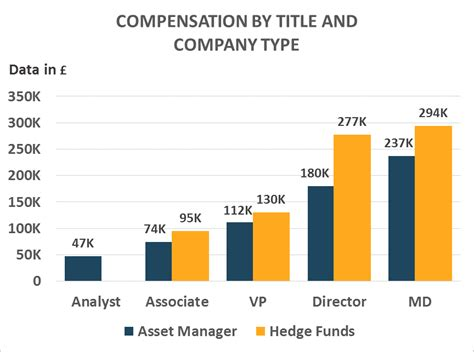 Hedge Fund Mba Starting Salary by Hedge Fund Salary America Only Has A Slight Advantage Eu