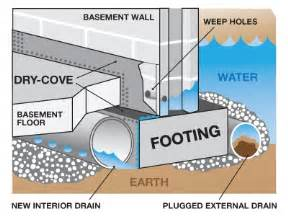 basement d proofing products basement waterproofing angies list