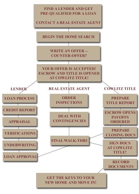 closing on a house timeline closing on a house timeline 28 images buyers timeline iloan home mortgage how to