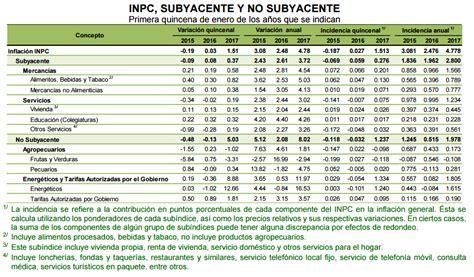 Tabla De Inpc Y Recargos Del Sua 2016 | recargos e inpc del sua 2016 recargos e inpc del sua 2016