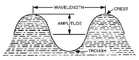 section 17 1 mechanical waves answers what is tranverse wave please can you define it with