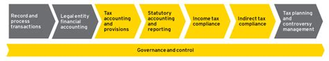 Records Reports Seizing The Opportunity In Global Compliance And Reporting Global Compliance And