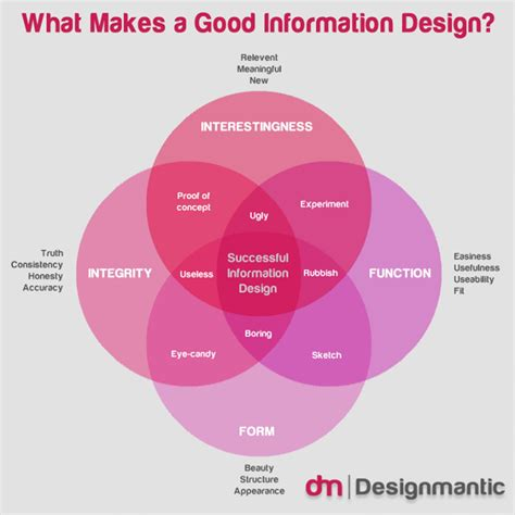 is design information information design how to start interactive designing