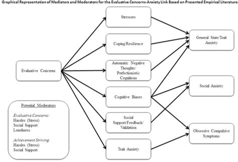 anxiety  perfectionism relationships mechanisms