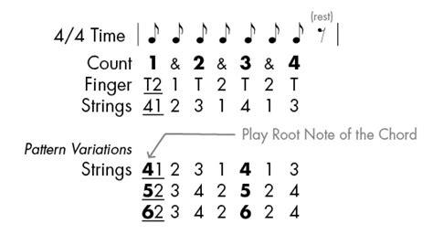pick pattern review guitar lessons igniteguitar