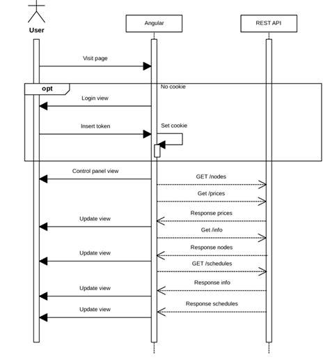 web sequence diagram figure 15 web application sequence diagram scientific
