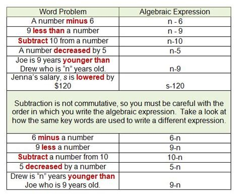 Translating Word Problems Into Algebraic Expressions Worksheet by Translating Algebraic Expressions Worksheets