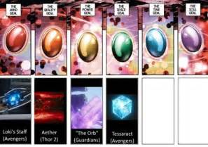 Infinity Gems All Infinity Stones Marvel