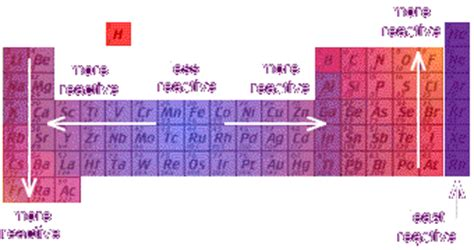 Most Reactive Element In Periodic Table by Chemistry 11 October 2010