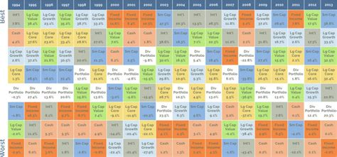Quilt Chart by Asset Class Quilt Value And Limits Moneyfyi