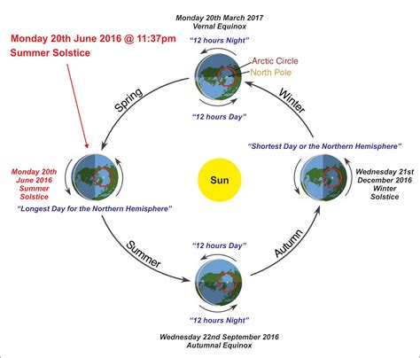 160620 014 summer solstice monday 20th june 2016