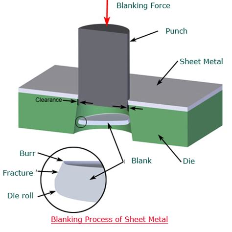 sheet metal blanking process for forming of material