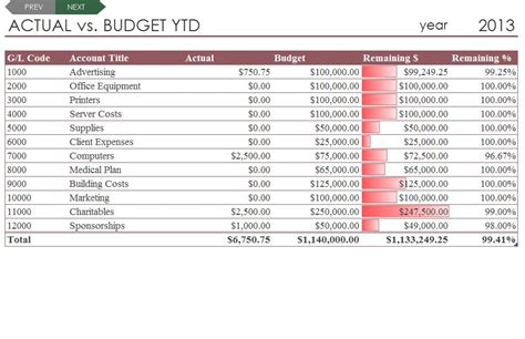 Budget Comparison Template Budget Comparison Spreadsheet My Budget Excel Template