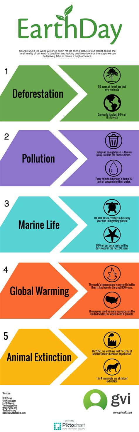 Earth Day 4 earth day infographic startling environmental facts to