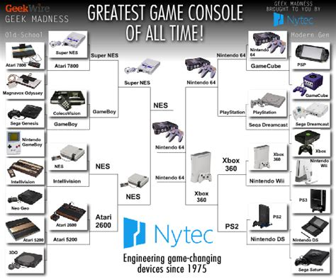 game console history list the votes are in nintendo 64 is the greatest console of