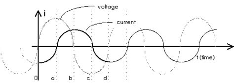 voltage leads in inductor ac circuits