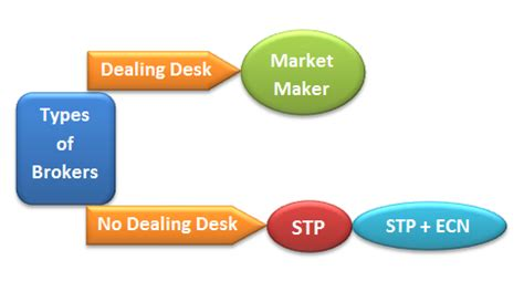 No Dealing Desk Forex Brokers by Forex Trading Guide Forex Broker Types Dealing Desk Vs