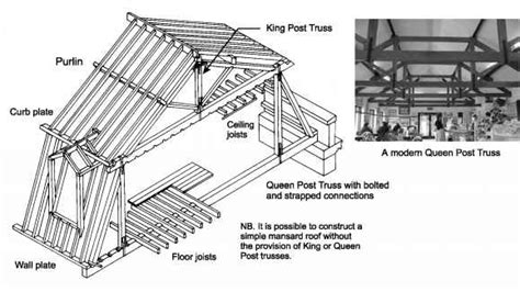 Mansard Roof Construction The Form Of Pitched Roofs Housing Defects Green