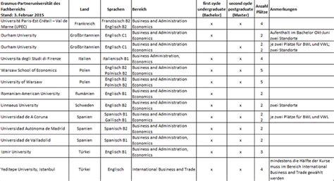 Bewerbung Transcript Of Records Auslandssemester Fachbereich Wirtschaftswissenschaften