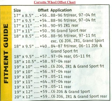 Jeep Wheel Offset Chart What Is The Wheel Offset Guide For Corvette Autos Weblog
