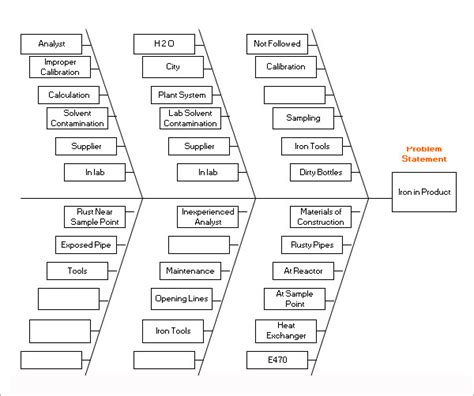 Sle Fishbone Diagram Template 13 Free Documents In Fishbone Diagram Word Template