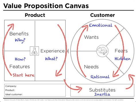 value proposition canvas template value proposition canvas template search if you
