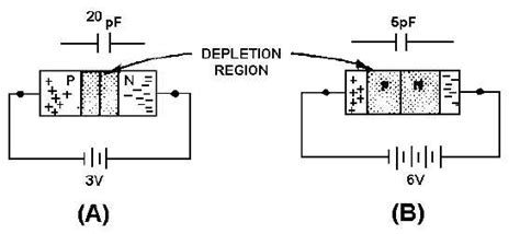 varactor diode forward bias pn junction varactor 28 images diode fundamentals chapter 2 dr debashis de associate
