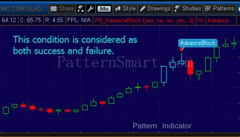 candlestick pattern thinkorswim advance block candlestick pattern patternsmart com