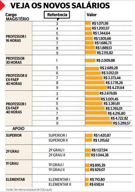 aumento salarial fateryh 2016 piso salarial dos vigilantes 2016 rs