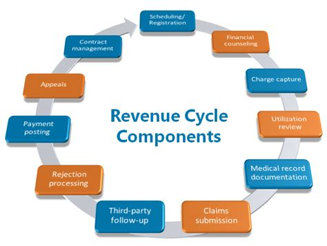hospital revenue cycle flowchart revenue cycle flowchart pictures to pin on