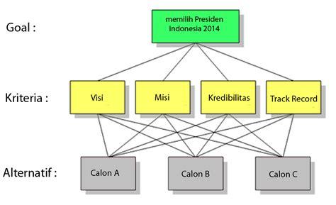 membuat kuesioner ahp mengenal metode ahp information for all informasi