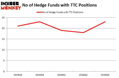 How To Get Into A Hedge Fund Without An Mba by Should You Follow Hedge Funds Into Toro Co Ttc