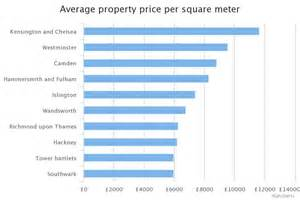 square metres what you could buy for a square metre of property in