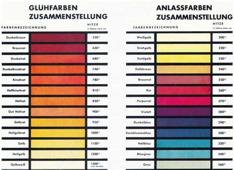 Welche Temperatur Beim Lackieren by Stahl Und Farbe Technologie Tools Das Freiform Luftdruck