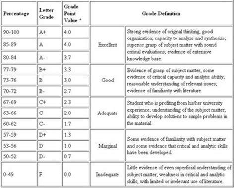 College Letter Grade Percentage 8 best images of high school grade average chart gpa