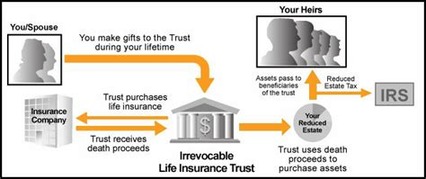 Insurance Crummey Letters Insurance For Estate Planning With An Irrevocable Insurance Trust