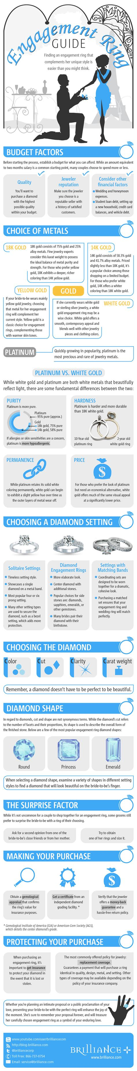 engagement ring guide infographic