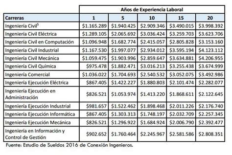 cuanto te pagan x el salario familiar administraci 243 n las carreras de ingenier 237 a con m 225 s co laboral y mejor